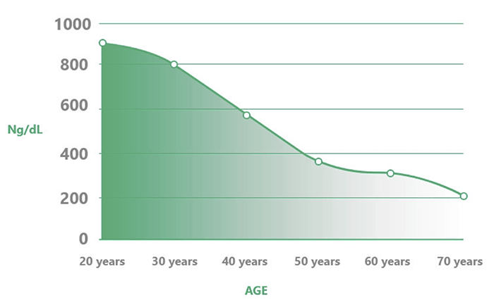 Declines in Testosterone Levels